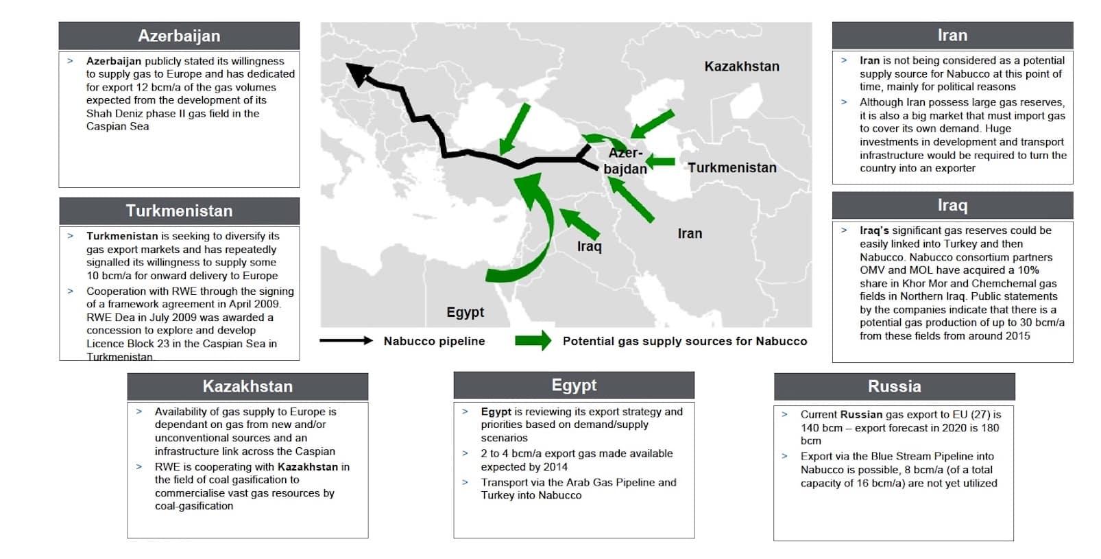 Geplante Pipelines im Nahen Osten, die weitaus realistischer sind, als die katarisch-türkische oder iranisch-irakisch-syrische. Quelle: RWE