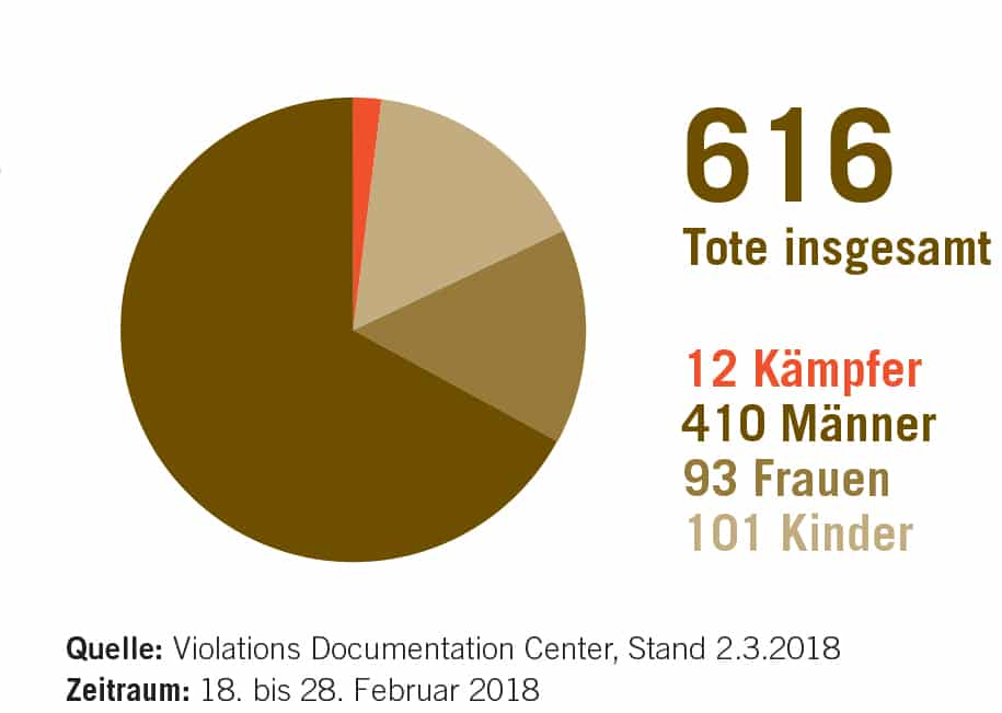 Tote in Ost-Ghouta im Zeitraum 18.2.2018 bis 28.2.2018