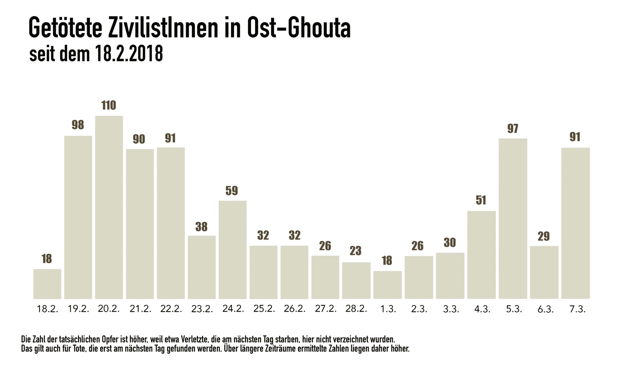 Getötete ZivilistInnen pro Tag vom 18.2.2018 bis 7.3.2018 in Ost.Ghouta